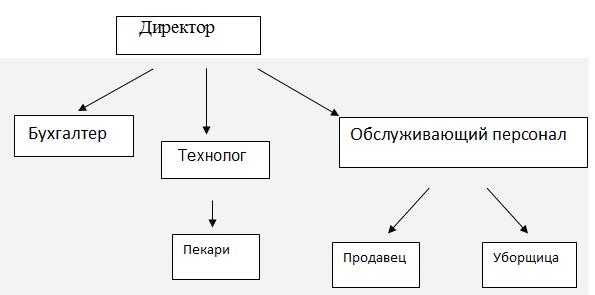 Бизнес-план производства