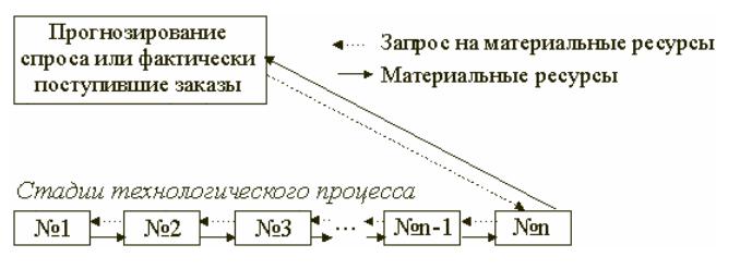 Организация производства по системе
